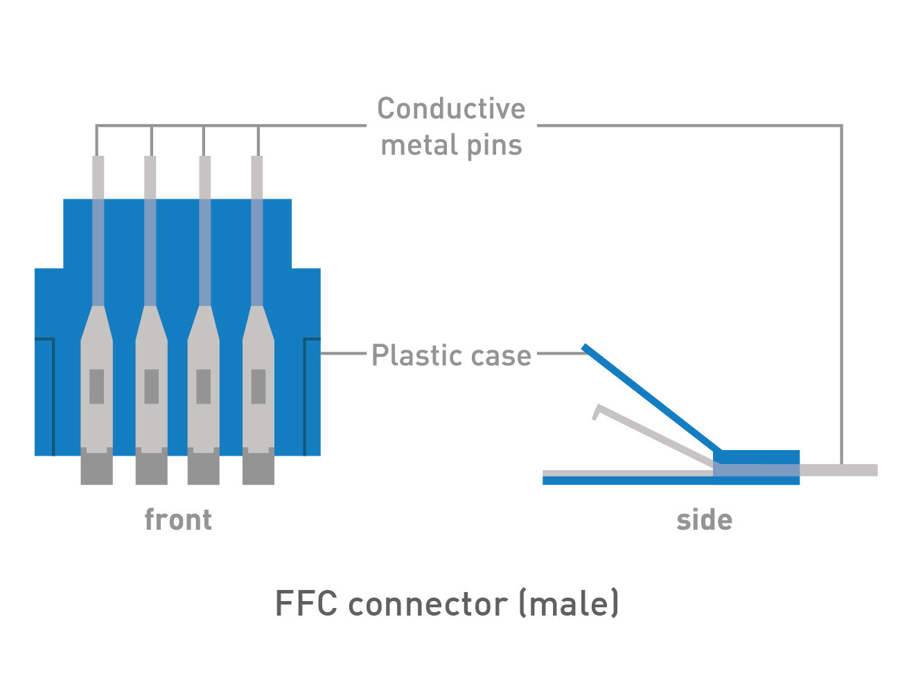 Conductive-Thread Ribbon Cable and FFC Connectors