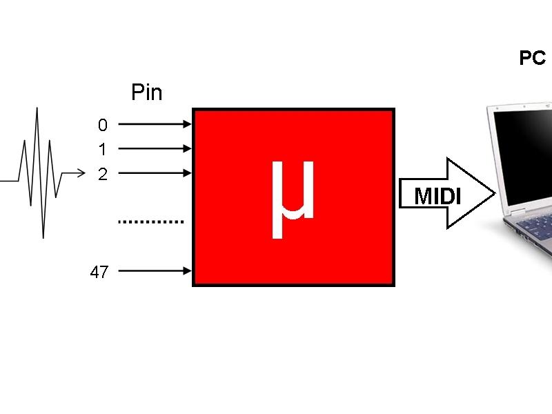 Arduino-Based MIDI DrumSystem