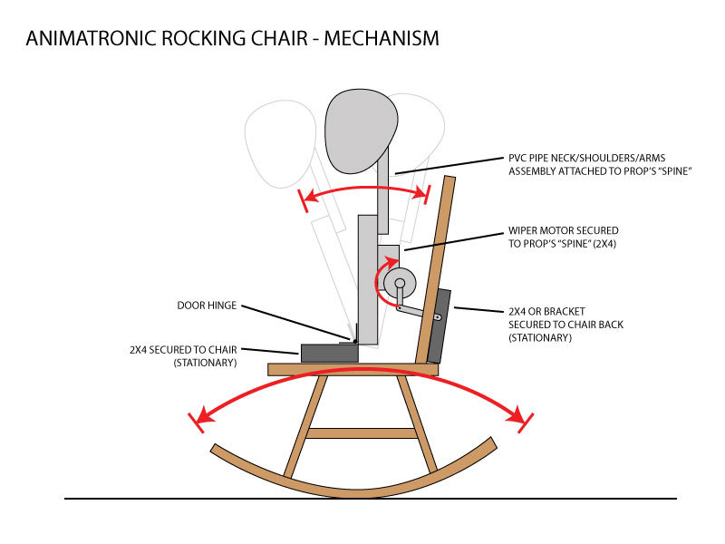 Animatronic Rocking Chair Prop