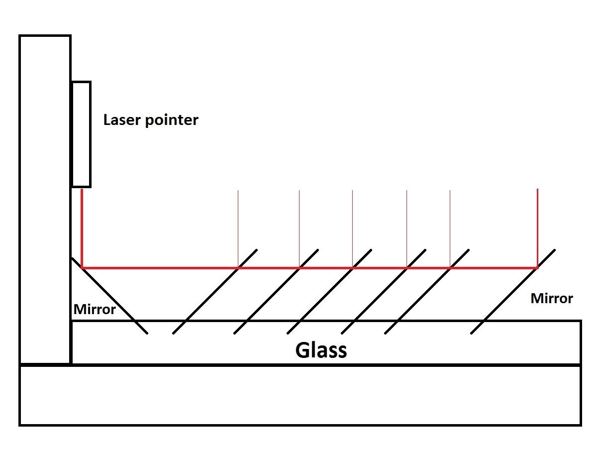 Framed Laser HarpFPGA