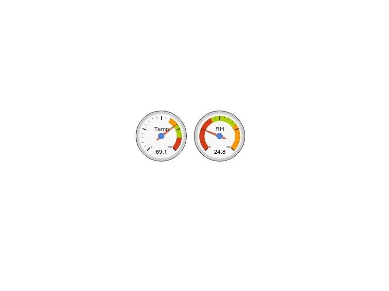 Aquaponics – Online Temperature andHumidity