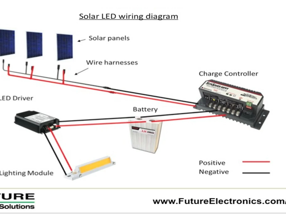 New Project: Solar LED OutdoorLighting