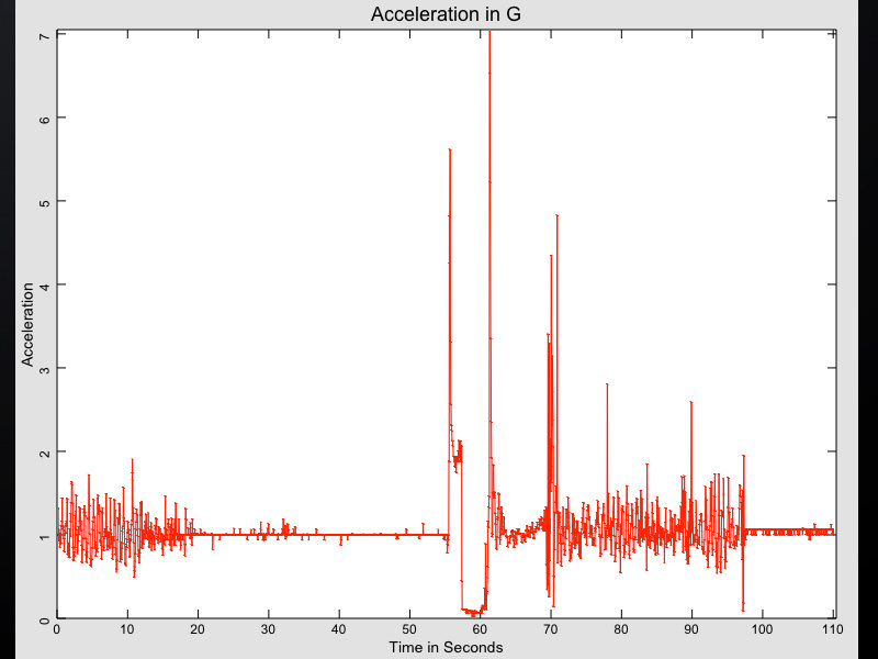 New Project: Analyze Data from iPhone RocketFlights